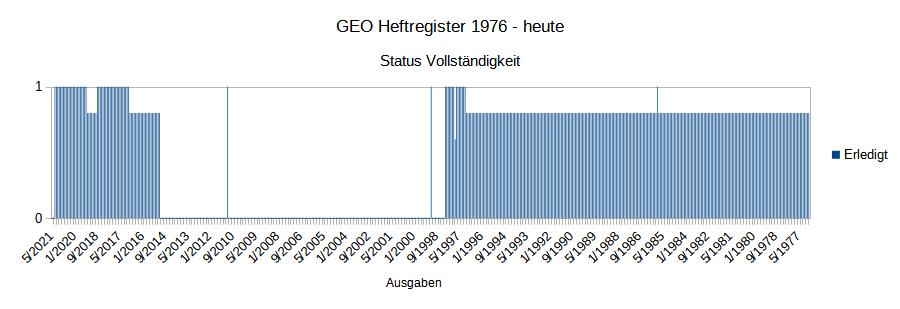 Ein Balkendiagramm, das anzeigt, wie viele GEO-Hefte seit 1976 für das GEO-Register erfasst wurden